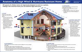 circular design credited with helping homes withstand major storms