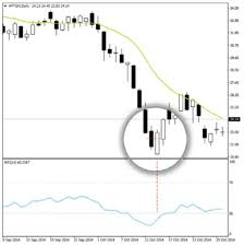 candlestick pattern piercing line how would price move when piercing line in candlestick chart appears