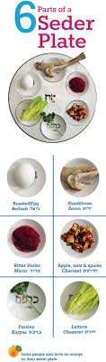 what s on a seder plate learn about why some put an orange on their seder plate
