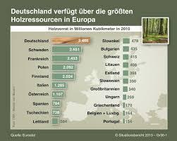 fl che deutschland 3 6 forstwirtschaft