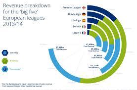 epl broadcast english premier league revenue and profit data by deloitte