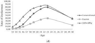ijerph free full text growth trajectories of health behaviors