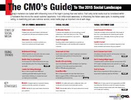 Social Media Landscape by 2015 Cmo U0027s Guide To The Social Landscape