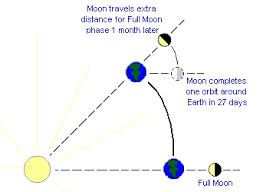 earth and moon motions