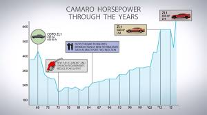 camaro horsepower by year 50 years in 5 minutes how the chevy camaro has evolved