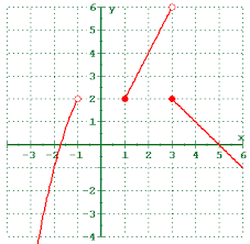 piecewise function lessons tes teach