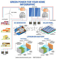 solar power diagram stock images royalty free images u0026 vectors