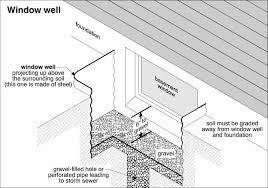 Replacing A Basement Window by Ingenious Inspiration Basement Window Sizes Top 25 Best