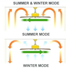 which way should a ceiling fan turn in the summer what direction should ceiling fan turn in summer ceiling ideas