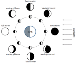 phases of the moon simple the free encyclopedia