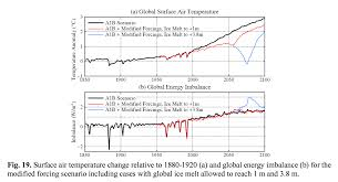 week in review u2013 science edition climate etc