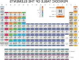 the rows of the periodic table are called the periodic table is separated in horizontal rows called periods