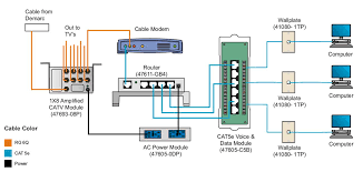 home network wiring diagram for data dist cable modem wiring diagram
