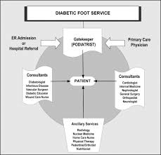 diabetic foot disorders a clinical practice guideline 2006