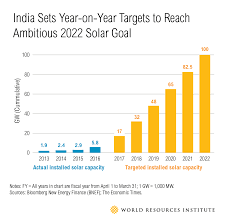 Gujarat Map Blank by India Charts A Roadmap To Achieve Ambitious Solar Targets World