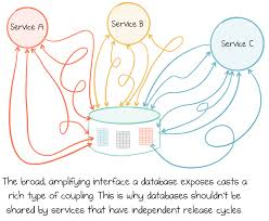 leveraging the power of a database u0027unbundled u0027 confluent