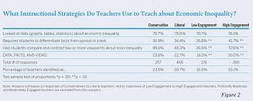 About Teaching About Economic Inequality Is Political But Not The Way