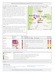 Wildfire Air Quality Symptoms by Oregon Smoke Information August 2017