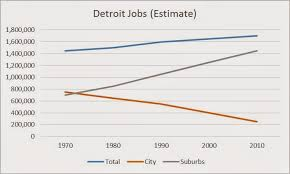 under the table jobs in detroit repost detroit s jobs imbalance problem parts i and ii the