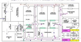 mapping layout perusahaan temukan pengertian pengertian perencanaan tata letak pabrik