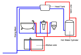 types of water cylinders explained vented or unvented cylinders