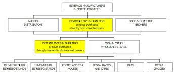 coffee distribution business plan sample market analysis bplans