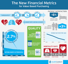 surviving value based purchasing linking clinical and financial data