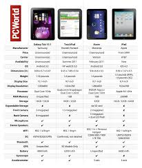android tablet comparison big tablet fight samsung galaxy tab 10 1 vs hp touchpad vs