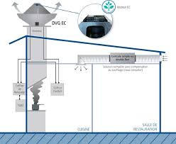 extraction cuisine ventilation et désenfumage de cuisine