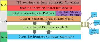 the conceptual architecture of big data analytics application