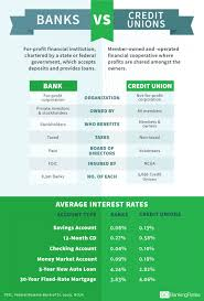 what u0027s the difference between banks and credit unions