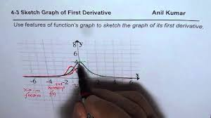 sketch graph of derivative from given graph of function youtube