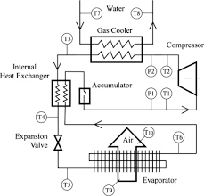 development and validation of static simulation model for co2 heat