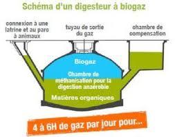 chambre de compensation digesteurs a biogaz co2 solidaire digesteur à bio gaz