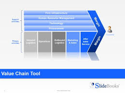 operating model template 7 best operating model improvement images on operating