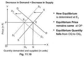4 cases of simultaneous shifts in demand and supply curves economics