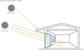 passive solar home design concepts incredible house plan passive solar heating green home technology
