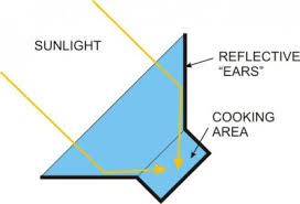 Solar Lights How Do They Work - 3 popular diy ways to cook with solar power
