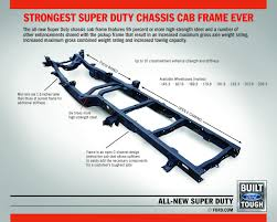 Ford Ranger Truck Frames - the backbones of the 2017 ford super duty trucks ford trucks com