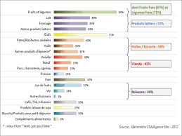 Consommation De Produits Bio Dans La Consommation De Produits Biologiques En Proxidelice