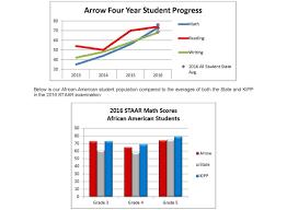 Why Choose Arrow U2013 Admissions U2013 Arrow Academy