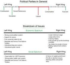 what are political parties worksheet sixth grade pinterest