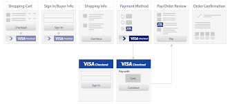 visa checkout visa developer center