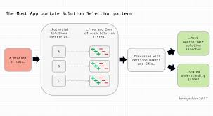 the most appropriate solution selection pattern simple programmer