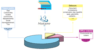 cout contrat de mariage notaire argenteuil étude notariale de maitre gaultier gogue