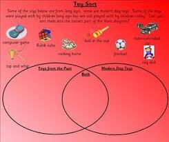 eyfs ks1 sen toys topic resources teaching powerpoints