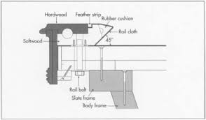 what are the dimensions of a pool table how pool table is made history used components composition