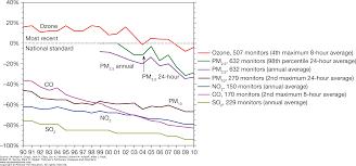 indoor and outdoor air pollution fishman u0027s pulmonary diseases
