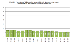 rise in uk university dropout rate u0027disappointing u0027 times higher