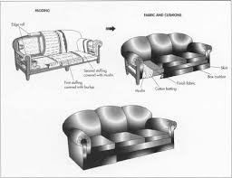 Which Leather Is Best For Sofa How Sofa Is Made Material Making History How To Make Used